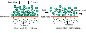 2.2 Proses filtrasi dengan membran